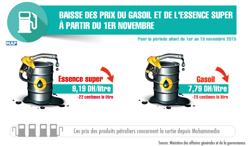 baisse des prix du gasoil et de l 39 essence super partir du 1er novembre. Black Bedroom Furniture Sets. Home Design Ideas