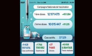(كوفيد-19) ..9428 إصابة جديدة و1766 حالة شفاء خلال 24 ساعة