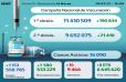 Covid-19: 1.153 nuevos casos en 24H y más de 9,62 millones de personas completamente vacunadas (Sani
