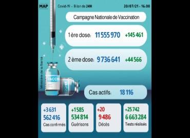 (كوفيد-19).. 3631 إصابة جديدة خلال 24 ساعة، وأزيد من 7ر9 مليون شخص تم تلقيحهم بالكامل