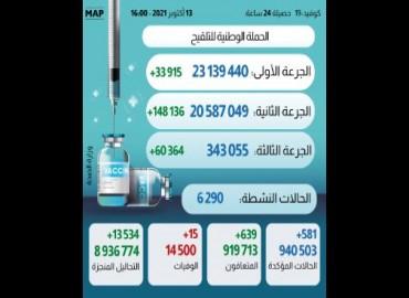 (كوفيد-19) .. أزيد من 343 ألف شخص تلقوا الجرعة الثالثة من اللقاح