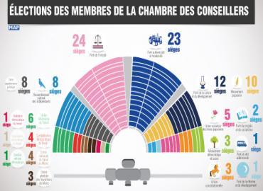 Résultats des élections des membres de la Chambre des conseillers