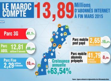 Le Maroc compte plus de 13 millions d'abonnés Internet au troisième semestre de 2015