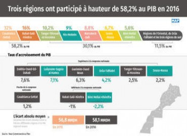 Three Moroccan Regions Provide Up to 58.2% of GDP in 2016, HCP