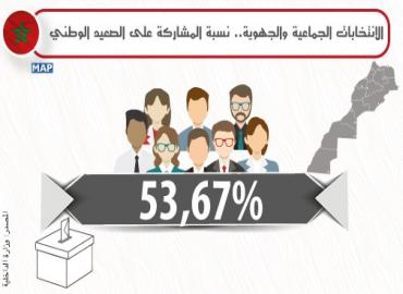 الانتخابات الجماعية والجهوية : نسبة المشاركة بلغت 53,67 بالمائة إثر انتهاء عملية فرز وإحصاء الأصوات