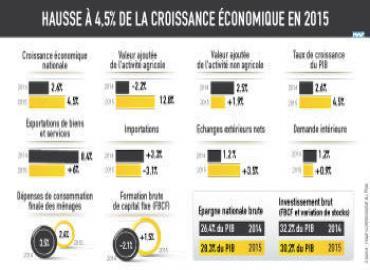 Marruecos: El PIB creció el 4,5% en 2015