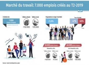 Mercado laboral: 7.000 puestos de trabajo creados en el segundo trimestre de 2019