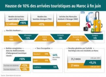 Aumentan un 10% las llegadas turísticas a Marruecos a finales de junio
