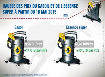 hausse des prix du gasoil et de l 39 essence super partir du 16 mai 2015. Black Bedroom Furniture Sets. Home Design Ideas