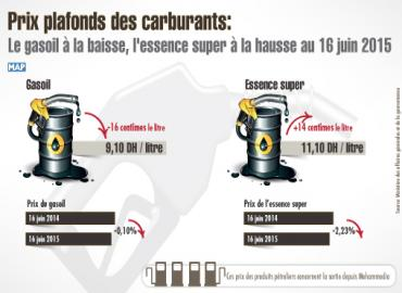 prix plafonds des carburants le gasoil la baisse l 39 essence super la hausse au 16 juin 2015. Black Bedroom Furniture Sets. Home Design Ideas
