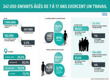 Child Labour Affects 247K Kids Aged 7-17 in Morocco, HCP