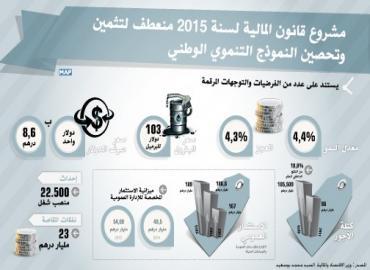 مشروع قانون المالية لسنة 2015 يتجه إلى تحسين ودعم تنافسية الاقتصاد الوطني