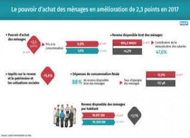 El poder adquisitivo de los hogares marroquíes sube 2,3 puntos en 2017