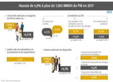 El PIB de Marruecos crece un 4,9% a más de 1063 mil millones de DH en 2017