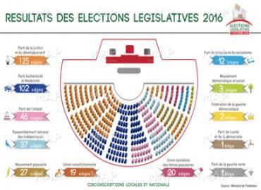 Ministre de l'Intérieur : Le PJD remporte 98 sièges au titre des circonscriptions électorales locales et 27 au titre de la circonscription nationale