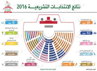 نتائج الانتخابات التشريعية ل 7 اكتوبر 2016