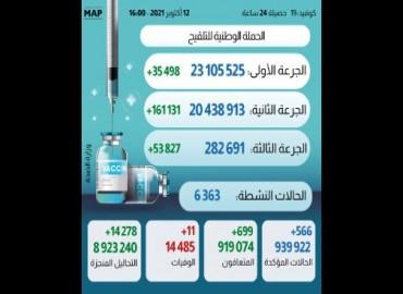 Covid-19: Plus de 282.691 personnes ont reçu la 3ème dose