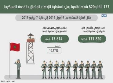 Service militaire: 133.820 personnes ont rempli le formulaire de recensement