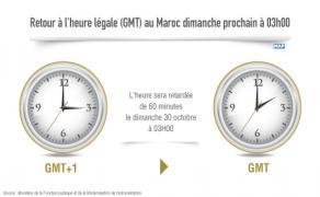 Retour à l'heure légale (GMT) au Maroc le dimanche 30 octobre à 03h00